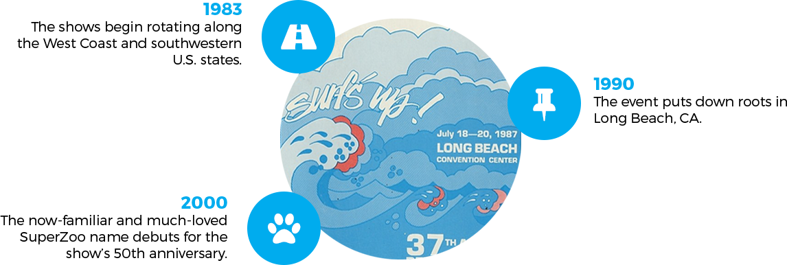 2001, 2004 SuperZoo is the go to trade show for Pet Retailers.